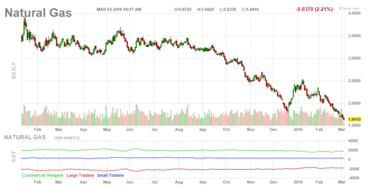 Natural Gas Monthly Chart