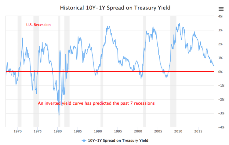 Historical yield spread chart